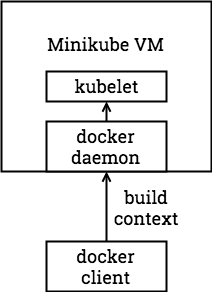 docker machine build