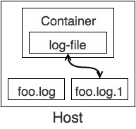 Container mounts the old log file